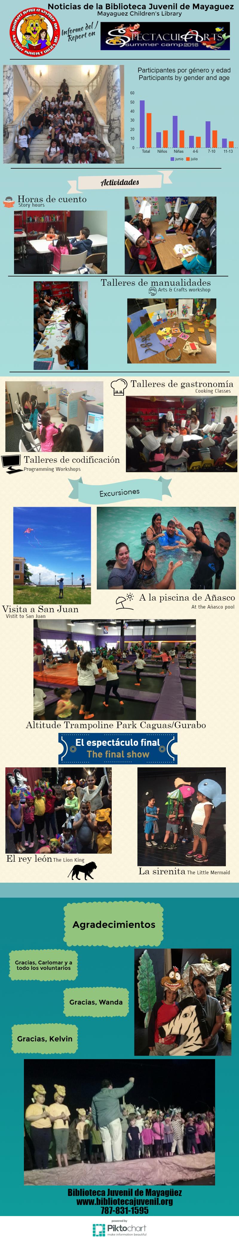 Summer Camp Report, June-July, 2016